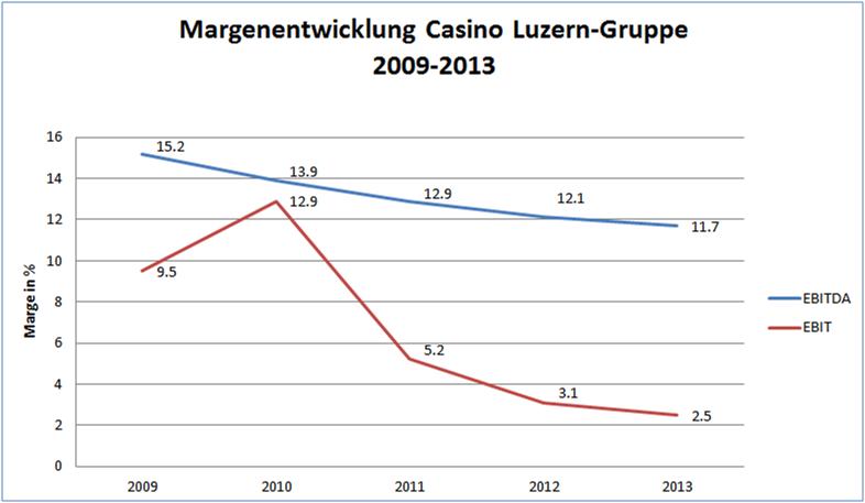 Aktien grand casino baden