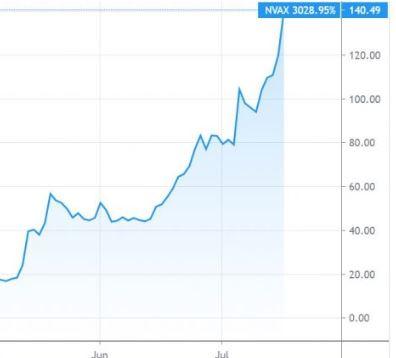 Im Brennpunkt Vakzin Aktien Bescheren Versierten Biotech Investoren Kursgewinne Bis Zu 675 Schweizeraktien Net
